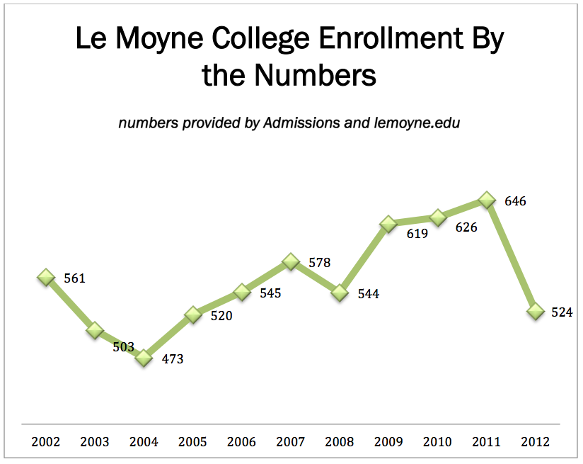 Enrollment numbers sink for Le Moyne, colleges nationwide