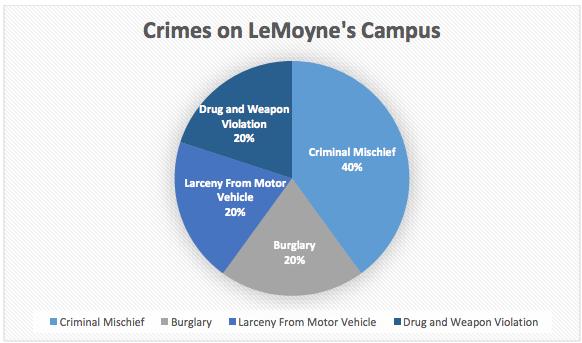 Crime Log Report