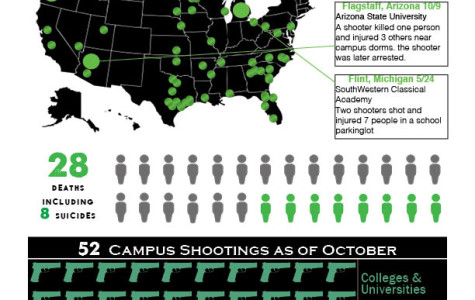 Gun Violence on College Campuses